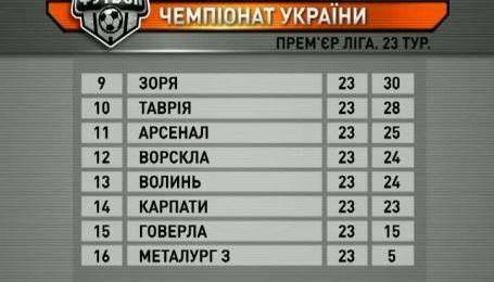Турнірна таблиця чемпіонату України після 23 туру