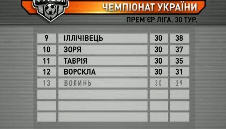 Итоговая турнирная таблица чемпионата Украины
