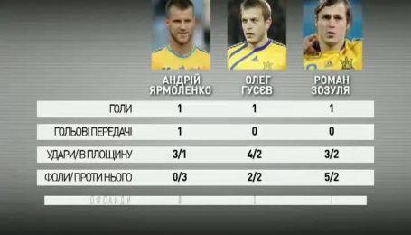 Польша - Украина - 1:3. Видеоанализ