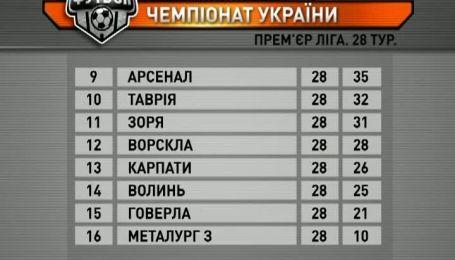 Турнирная таблица чемпионата Украины после 28 тура