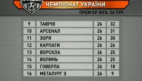Турнирная таблица чемпионата Украины после 26 тура