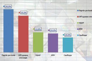Результат регіоналів на виборах 2012 вперше опустився до 30%