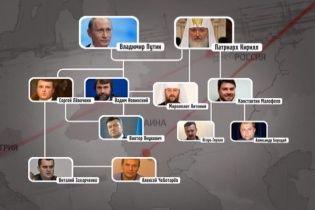 Церковный сепаратизм в Украине спонсируют работодатели террористов Гиркина и Бородая
