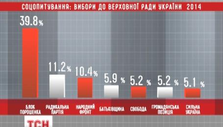 По прогнозам социологов, в парламент могут пройти 7 партий
