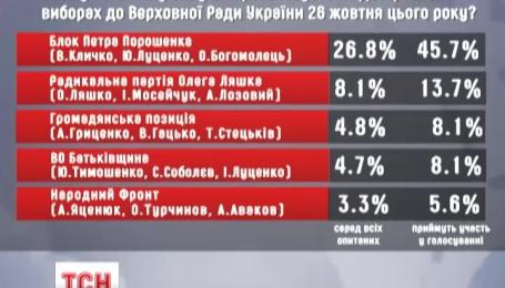 За соцопитуваннями до Верховної Ради проходять 5 партій