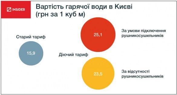 Тарифи на воду в Києві із липня 2014