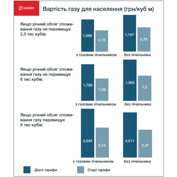 Тарифи на газ із травня 2014