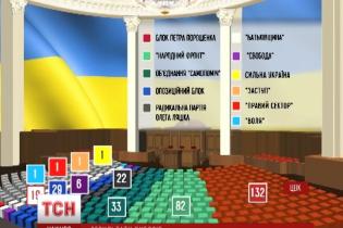 ЦВК визнала офіційно обраними 421 народного депутата