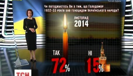 В 30-е годы Кремль уничтожал Украину голодом
