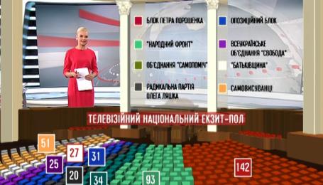 Яким буде розподіл місць у майбутньому парламенті
