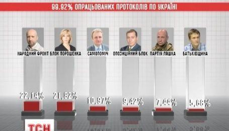 Всього 0,08% відділяють Україну від офіційного оголошення результатів виборів