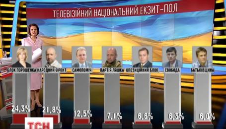 Дані Національного телевізійного екзит-полу на позачергових парламентських виборах