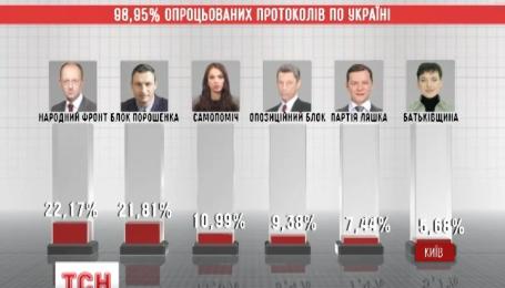 У Центральній Виборчій Комісії підраховують останній відсоток голосів