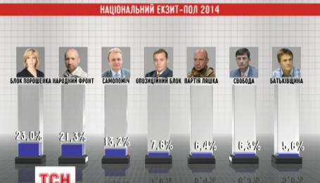 Попередні результати виборів ЦВК сподівається назвати зранку 30 жовтня
