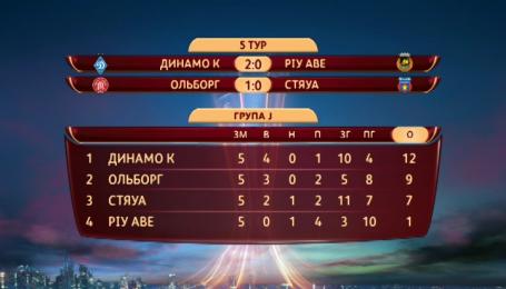 Турнирная таблица группы Динамо после 5-го тура Лиги Европы