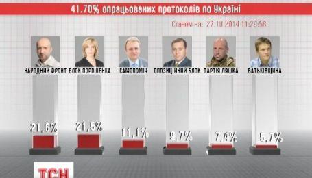 ЦВК опрацювала майже 43% протоколів по всій Україні