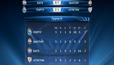 БАТЕ - Шахтар - 0:7. Відеоаналіз матчу рекордів