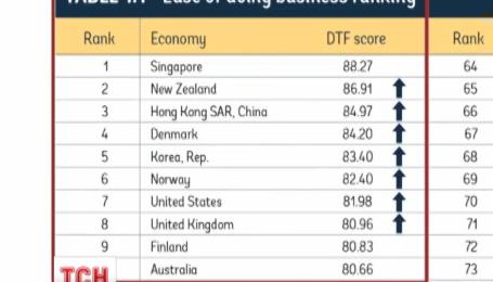 Украина вошла в топ-100 стран рейтинга легкости ведения бизнеса