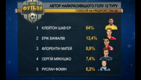Лидер Металлиста забил самый красивый гол 12 тура чемпионата Украины