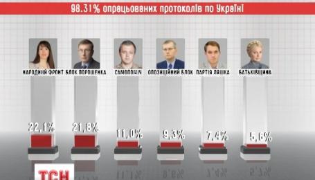 ЦВК опрацювала понад 98 відсотків електронних протоколів по всій Україні