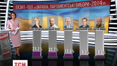 Відомі результати п'яти опитувань на виході з виборчих дільниць