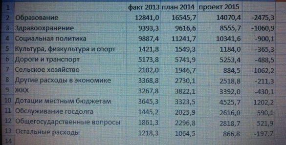 Таблиця Ярославского бюджета