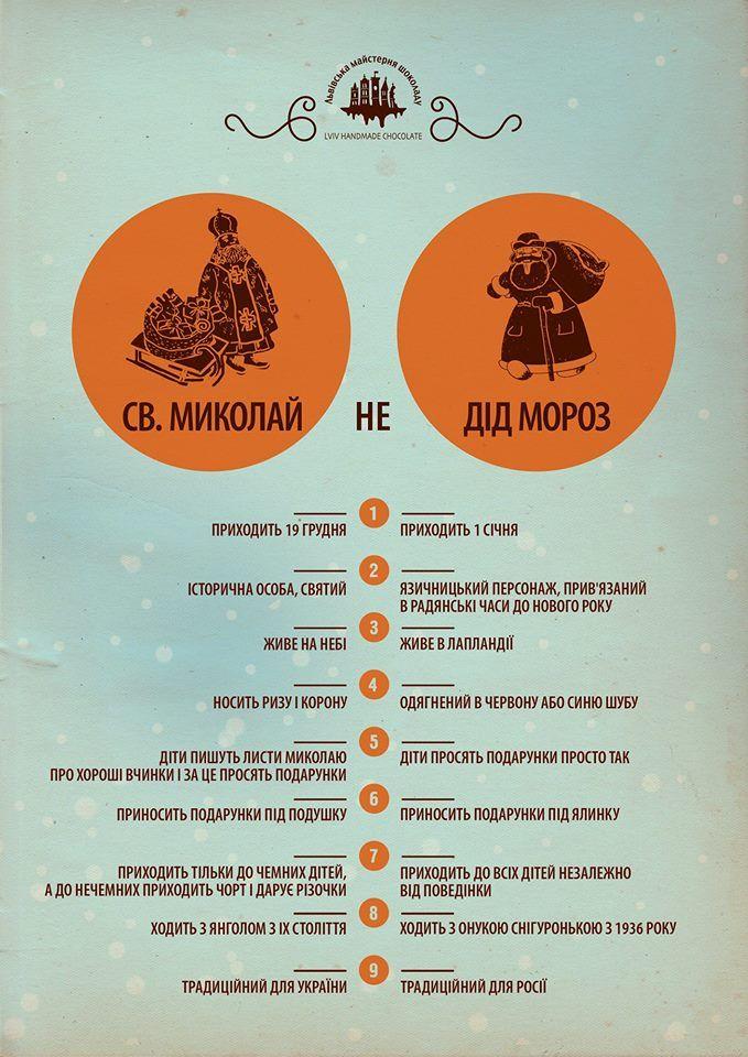 В Мережі пояснили, чим відрізняється Святий Миколай від Діда Мороза. Інфографіка