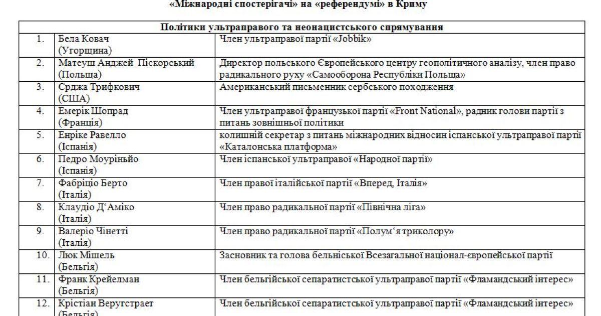 """МЗС надало ТСН список """"спостерігачів"""", які працювали на кримському """"референдумі"""" @ ТСН.ua"""