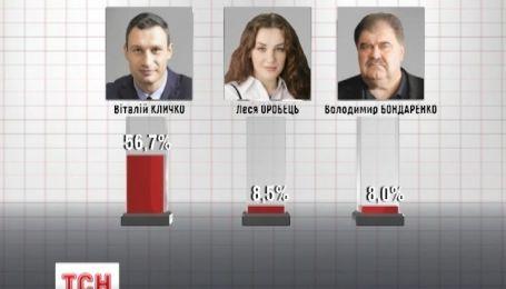 Кличко официально стал мэром Киева
