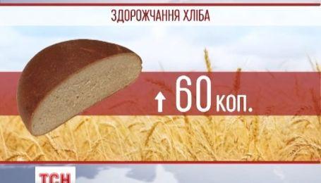 Ціни на хліб стрімко зросли у всій країні