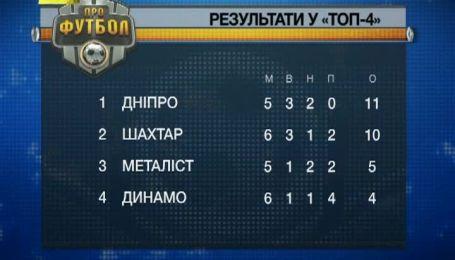 Таблиця топ-четвірки чемпіонату України