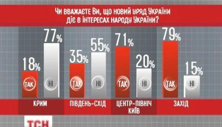 Украинцы сомневаются в том, что власть отстаивает их интересы