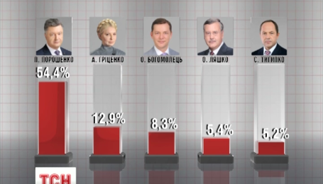 Підрахунок голосів майже завершено. Фаворити не змінилися.
