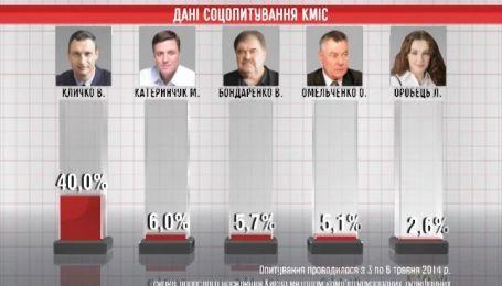 Кличко обречен стать мэром Киева - социологи
