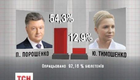 В Украине окончательно избран президент - Центризбирком