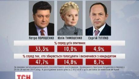 Центр Разумкова обнародовал рейтинги лидеров президентской гонки