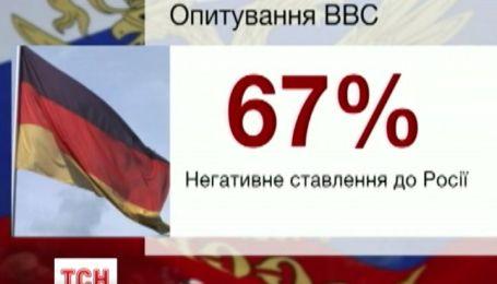 BBC обнародовала опрос об отношении к Москве