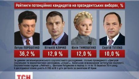 Украинцы готовы к президентским выборам