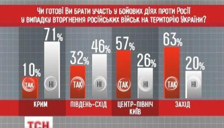 Большинство украинцев готово дать отпор России с оружием в руках