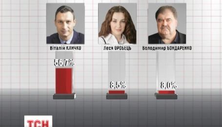 Перемогу Віталія Кличка на виборах київського мера оформили офіційно