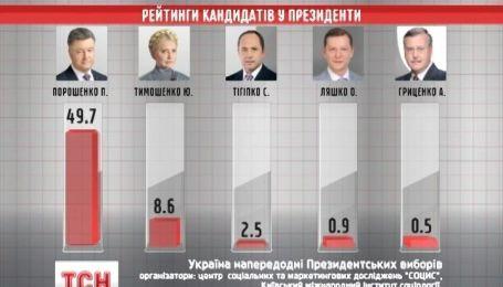 Петр Порошенко имеет все шансы стать следующим президентом Украины