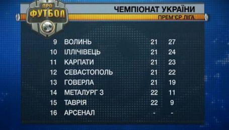 Турнирная таблица чемпионата Украины после 25 тура