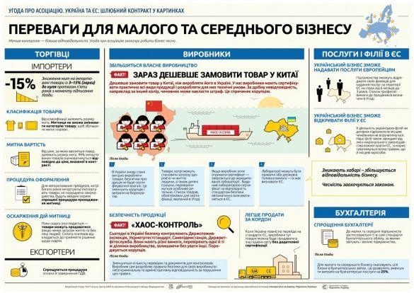 Переваги асоціації з ЄС. Інфографіка_3