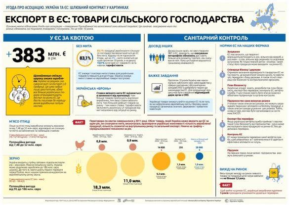 Переваги асоціації з ЄС. Інфографіка_4