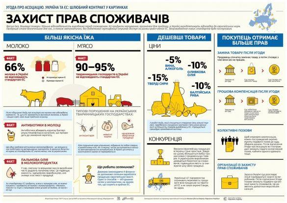 Переваги асоціації з ЄС. Інфографіка_6
