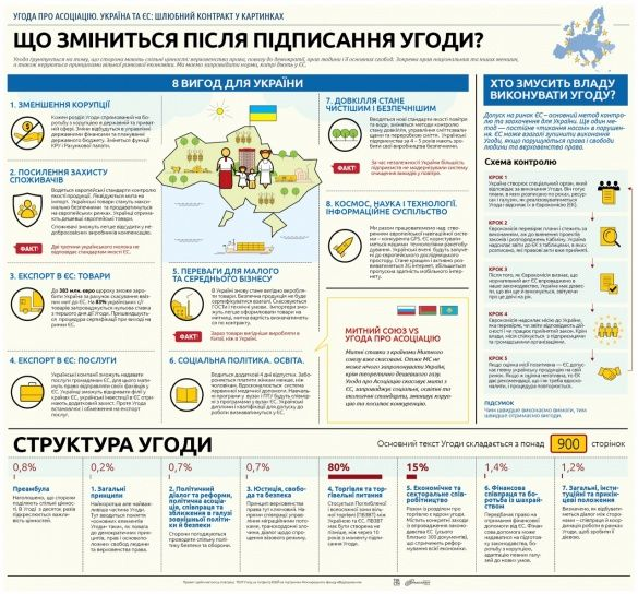 Переваги асоціації з ЄС. Інфографіка_1
