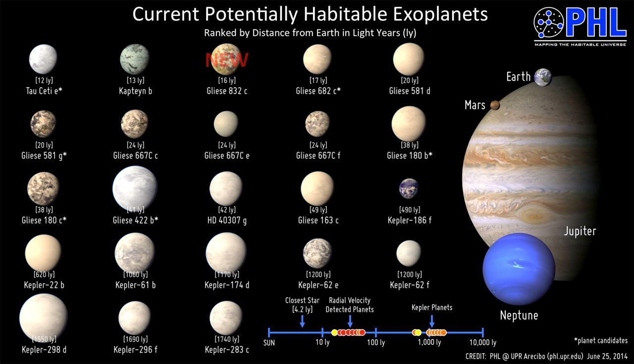 an examination of the number and discovery of habitable earth sized planets in 22 of sun like stars