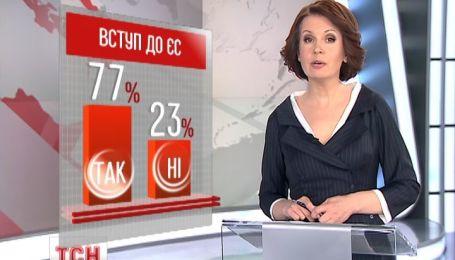 Интернет-сообщество проголосовало за Украину в составе НАТО и ЕС