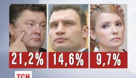 """За результатами дослідження """"Соціс"""" Порошенко став лідером у президентській гонці"""