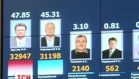 Украинцы готовы отдать свой голос в среднем за 400 гривен